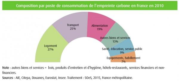 empreinte_carbone_france_2010
